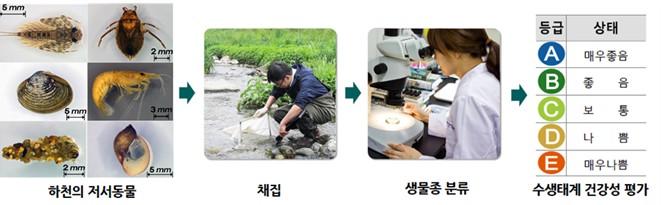 물환경정보 그림1
