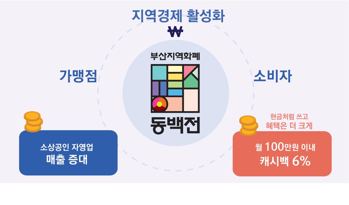 """부산 지역화폐 """"동백전"""" 내년 1조 원 발행 목표 관련 이미지 입니다."""