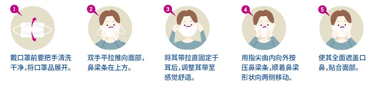 戴口罩前必须洗手,不要用手触摸口罩表面