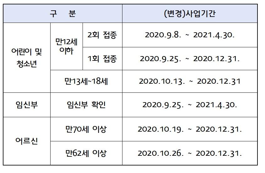 접종일정_revised
