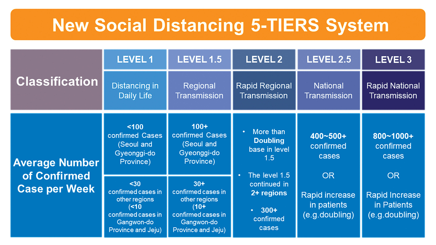 Five-tier social distancing system put in place