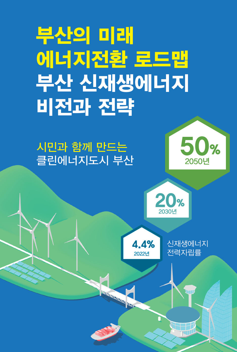 부산의 미래 에너지전환 로드맵 부산 신재생에너지 비전과 전략 시민과 함께 만드는 클린에너지도시 부산 신재생에너지 전력자립률 2022년 4.4% 2030년 20% 2050년 50%