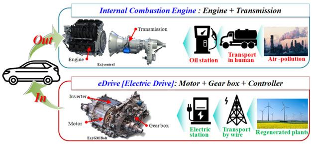 Out:1 Internal Combustion Engine:Engine+Transmission, In: eDrive[Electric Drive]:Motor+GearBox+Controller