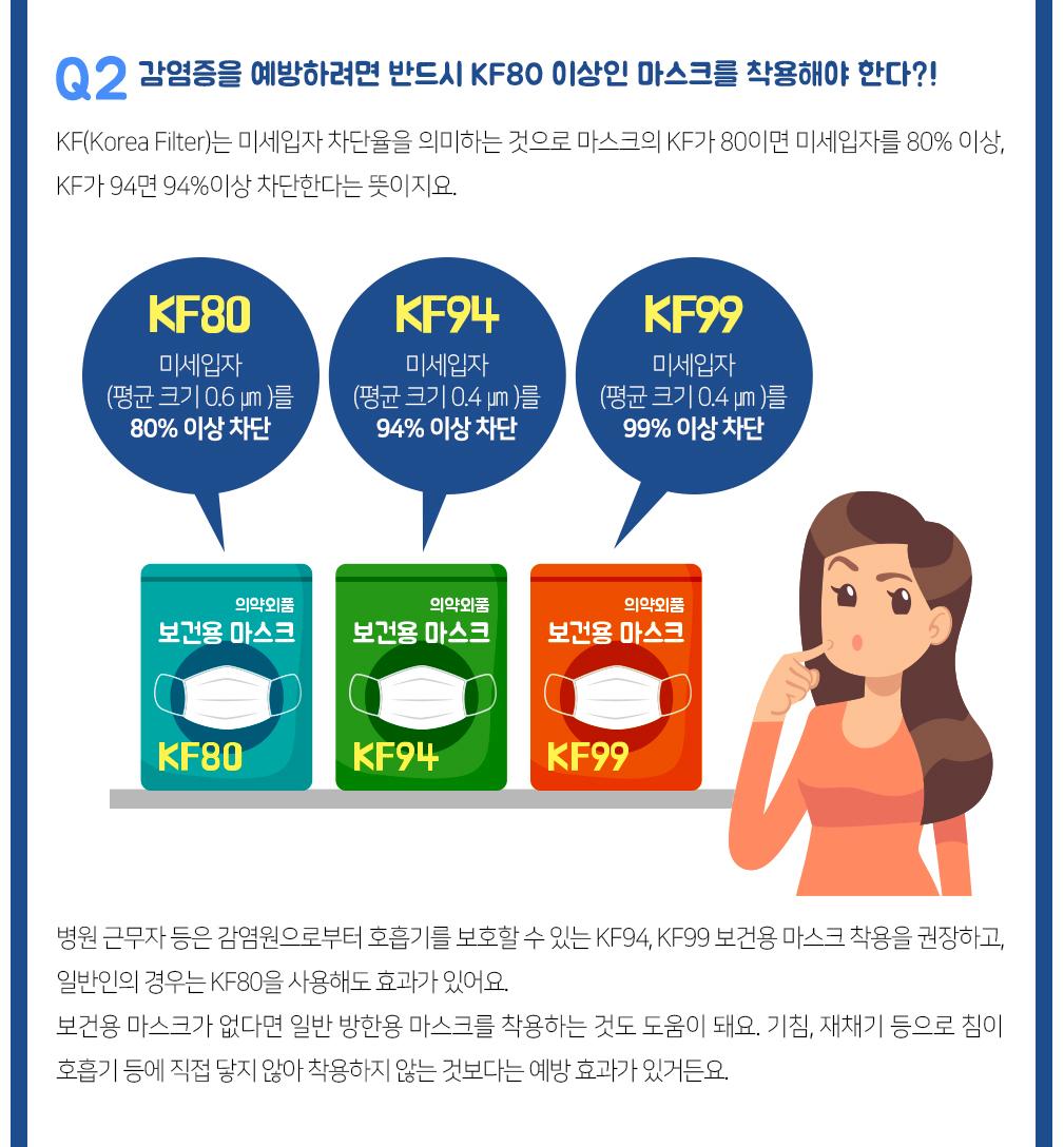 Q2. 감염증을 예방하려면 반드시 KF80 이상인 마스크를 착용해야 한다?!          KF(Korea Filter)는 미세입자 차단율을 의미하는 것으로 마스크의 KF가 80이면 미세입자를 80% 이상, KF가 94면 94% 이상 차단한다는 뜻이지요.                  - KF80 보건용마스크 : 미세입자(평균크기 0.6㎛)를 80% 이상 차단         - KF94 보건용마스크 : 미세입자(평균크기 0.4㎛)를 94% 이상 차단         - KF99 보건용마스크 : 미세입자(평균크기 0.4㎛)를 99% 이상 차단                  병원 근무자 등은 감염원으로부터 호흡기를 보호할 수 있는 KF94, KF99 보건용 마스크 착용을 권장하고, 일반인의 경우는 KF80을 사용해도 효과가 있어요.         보건용 마스크가 없다면 일반 방한용 마스크를 착용하는 것도 도움이 돼요. 기침,재채기 등으로 침이 호흡기 등에 직접 닿지 않아 착용하지 않는 것보다는 예방 효과가 있거든요