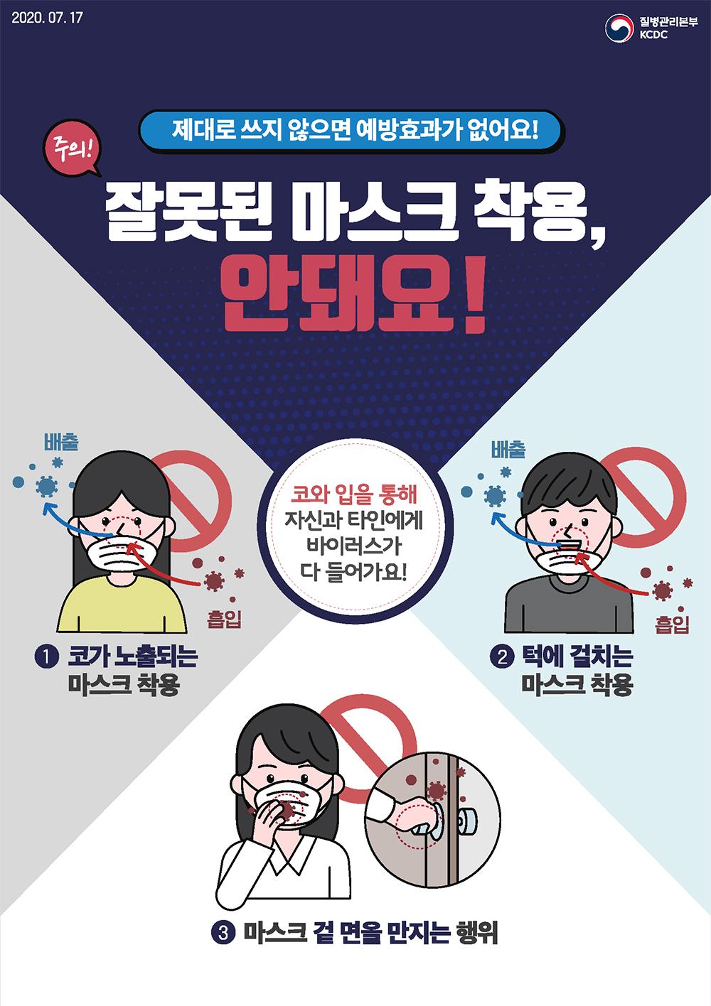 2020.07.17. 질병관리본부 KCDC 주의! 제대로 쓰지 않으면 예방효과가 없어요! 잘못된 마스크 착용, 안돼요! 1. 코가 노출되는 마스크 착용, 2. 턱에 걸치는 마스크 착용, 3.마스크 겉 면을 만지는 행위. 코와 입을 통해 자신과 타인에게 바이러스가 다 들어가요!