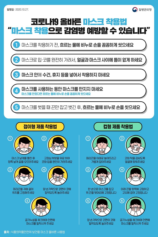 2020.10.27 질병관리청  코로나19 올바른 마스크 사용법 마스크 착용으로 감염병 예방 할 수 있습니다  1. 마스크를 착용하기 전, 흐르는 물에 비누로 손을 꼼꼼하게 씻으세요.  2. 마스크로 입·코를 완전히 가려서, 얼굴과 마스크 사이에 틈이 없게 하세요.  3. 마스크 안에 수건, 휴지 등을 넣어서 착용하지 마세요.  4. 마스크를 사용하는 동안 마스크를 만지지 마세요.  마스크를 만졌다면 흐르는 물에 비누로 손을 꼼꼼하게 씻으세요.  5. 마스크를 벗을 때 끈만 잡고 벗긴 후, 흐르는 물에 비누로 손을 씻으세요.  접이형 제품 착용법  1. 마스크 날개를 펼친 후 양쪽 날개 끝을 오므려 주세요. 2. 고정심 부분을 위로 하여 코와 입을 완전히 가려주세요. 3. 머리끈을 귀에 걸어 위치를 고정해주세요. 4. 양 손가락으로 코편이 코에 밀착되도록 눌러 주세요. 5. 공기누설을 체크하며 안면에 마스크를 밀착 시켜 주세요.  컵형 제품 착용법  1. 머리끈을 아래로 늘어 뜨리고 가볍게 잡아 주세요 2. 코와 턱을 감싸도록 얼굴에 맞춰주세요 3. 한 손으로 마스크를 잡고 위 끈을 뒷머리에 고정 합니다. 4. 아래끈을 뒷목에 고정하고 고리에 걸어 고정 합니다. 5. 양 손가락으로 코편이 코에 밀착 되도록 눌러 주세요. 6. 공기 누설을 체크하며 안면에 마스크를 밀착시켜 주세요