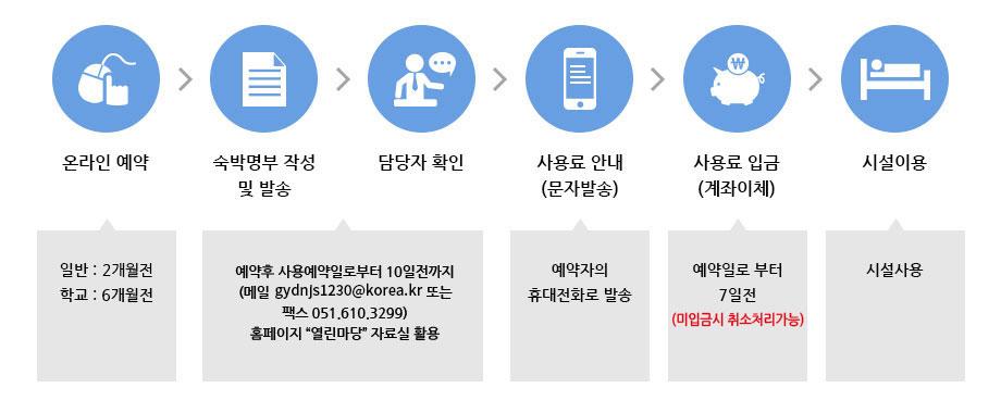 온라인 예약:일반:1개월전,학교:6개월전 → 숙박명부 작성 및 발송:예약후 사용예약일로부터 10일전까지 (메일 milk100cc@korea.kr 또는 팩스 051-610-3299) ※홈페이지'열린마당'자료실 활용→담당자 확인:예약자의 휴대전화로 발송 →사용료 안내(문자발송):예약자의 휴대전화로 발송,사용료 입금 (계좌이체) : 예약일로 부터 7일전(미입금시 직전취소 가능) → 시설 이용